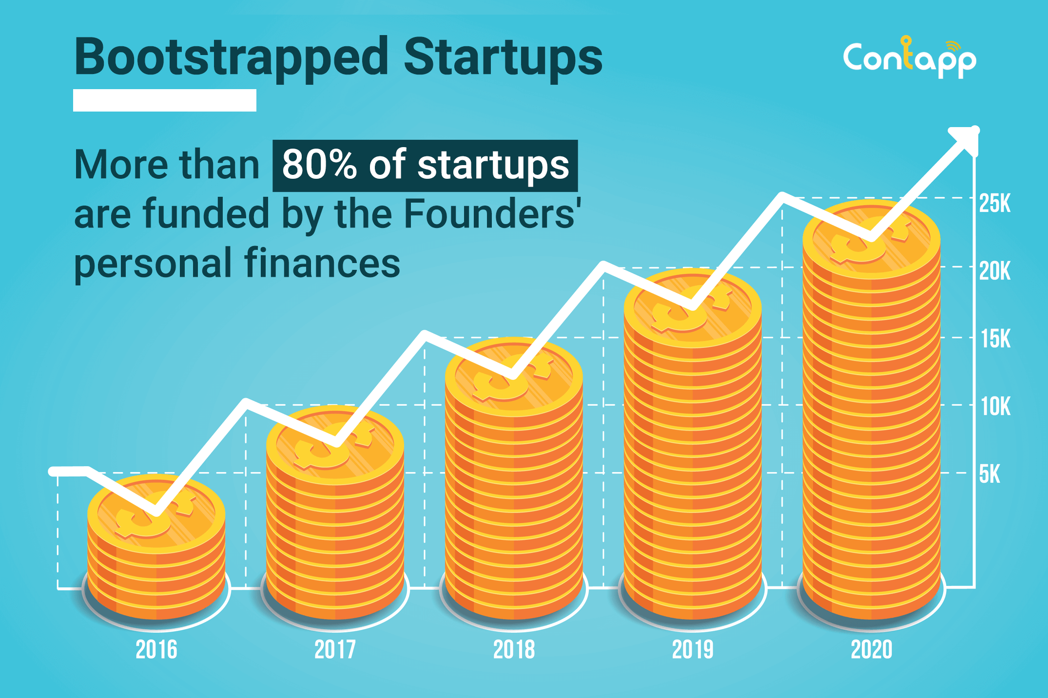 Successful Bootstrapped Startups