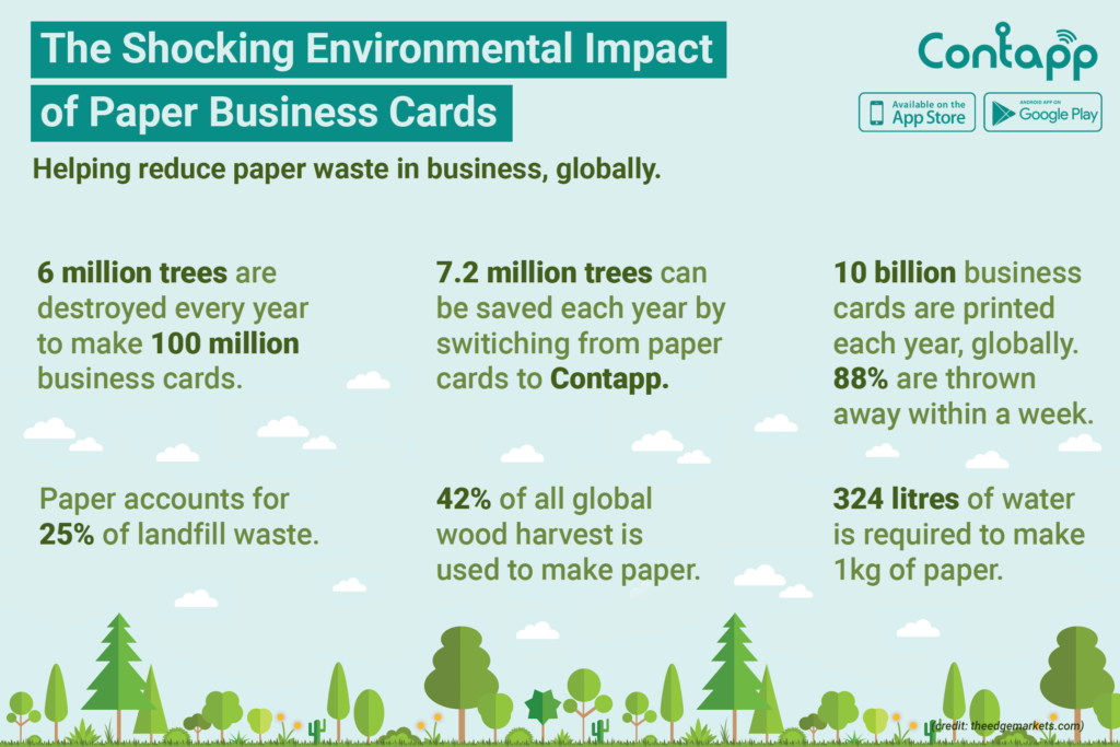 Infographic Environmental Impact of Printed Business Cards